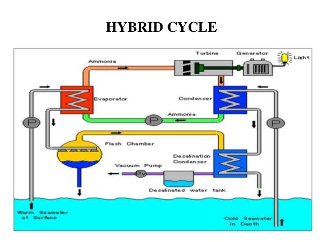Hybrid-cyclejpg Energia marina: definizione, tipi, vantaggi e svantaggi Energie Alternative