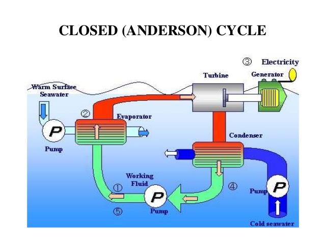 closed-cycle Energia marina: definizione, tipi, vantaggi e svantaggi Energie Alternative