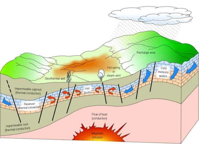 energia-geotermica Energie alternative: fonti di energia rinnovabili Energie Alternative