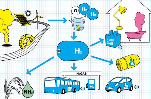 energia-idrogeno Energie alternative: fonti di energia rinnovabili Energie Alternative