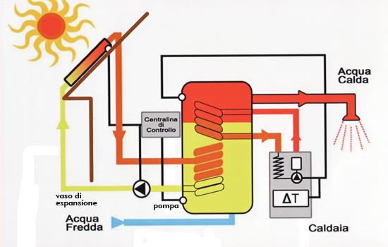 energia-solare-termica I due tipi di energia solare: Fotovoltaica e Termica Energia Solare
