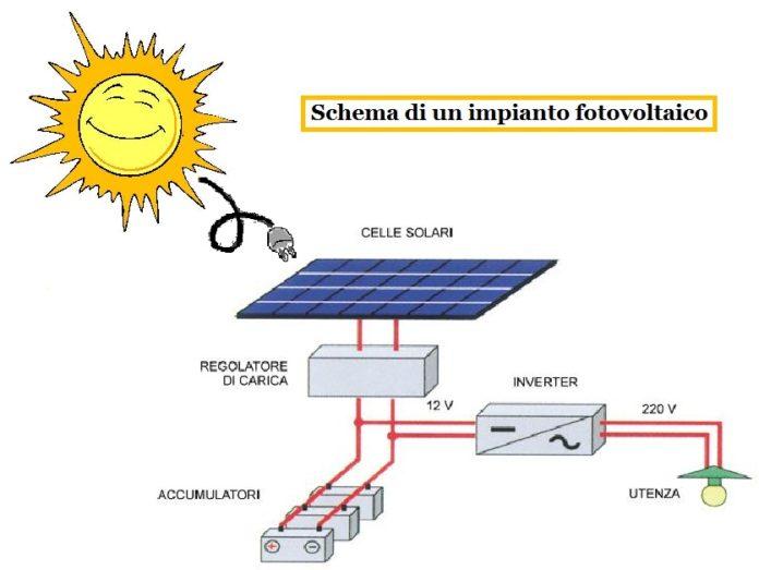 Lo stoccaggio dellenergia solare