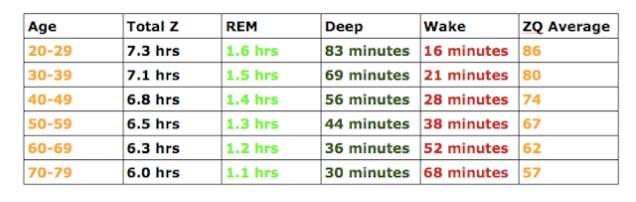 ore-di-sonno Gli elementi più importanti per aumentare l'energia fisica Energia Fisica