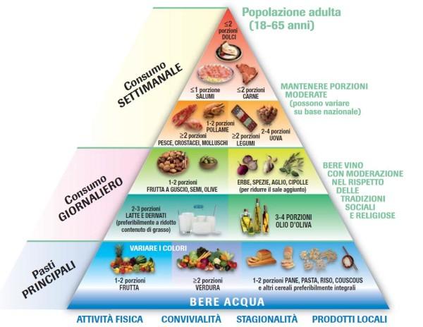 piramide-nutrizionale Gli elementi più importanti per aumentare l'energia fisica Energia Fisica