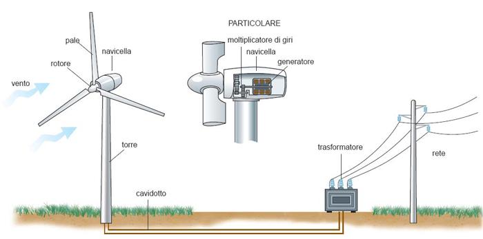 turbina-eolica Energia eolica: cos'è e come funziona l'energia del vento Energia Cinetica
