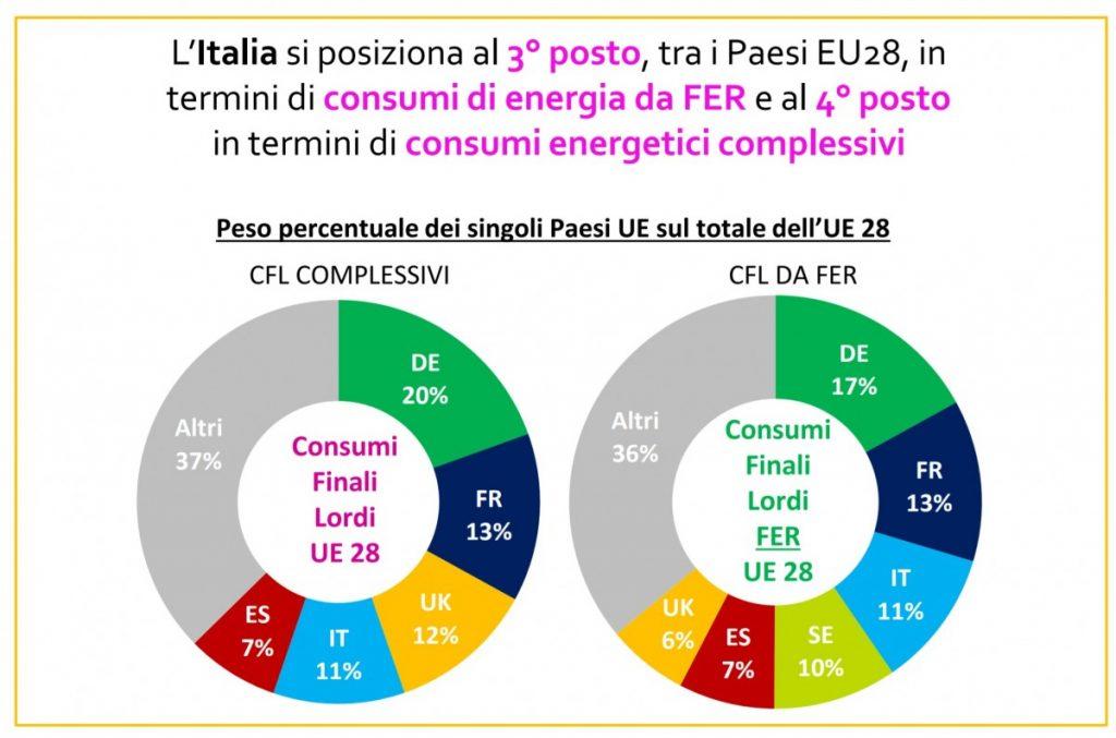 energie-rinnovabili-italia-1024x677 Energie rinnovabili: cosa sono, tipi, fonti e differenze Guide